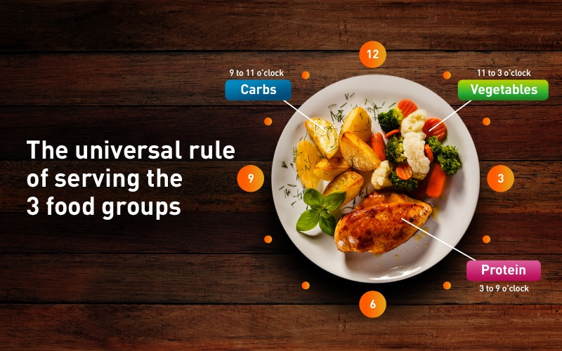 The universal rule of serving the three food groups – protein, carbs and vegetables.